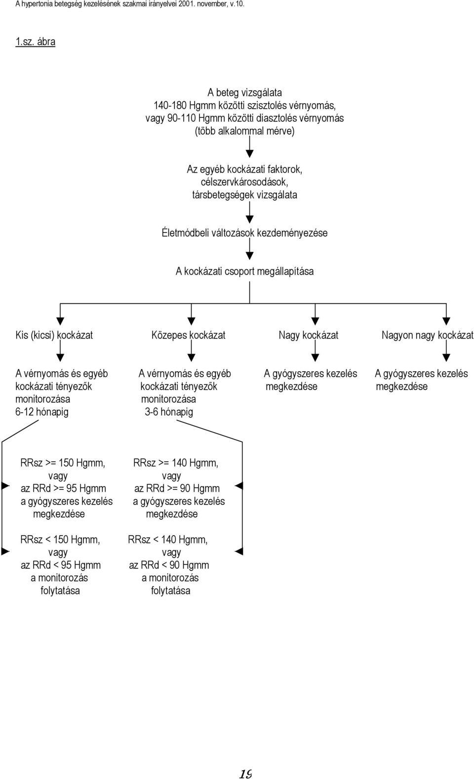 mi a hipertónia kockázati csoportja