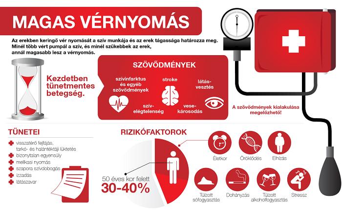 magas vérnyomás esetén a nyomás csökkent)