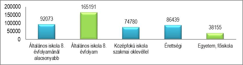 magas vérnyomás és fogyatékosság csoportok)