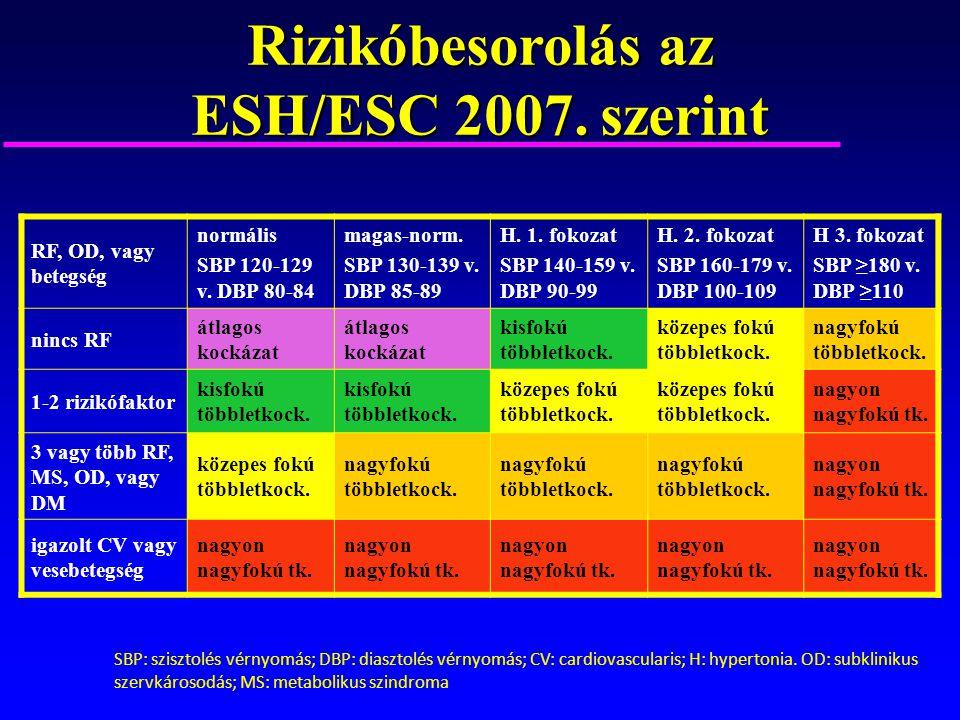 magas vérnyomás 2 fokú kockázati fokozat 1-2