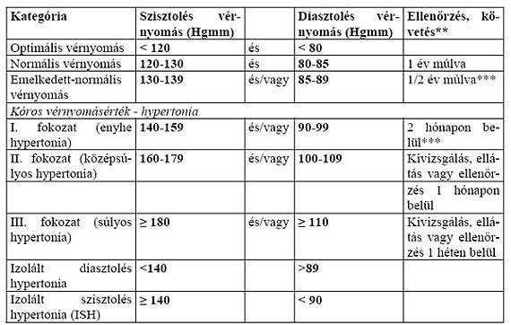 magas vérnyomás kockázata 1 fokú kockázat 2