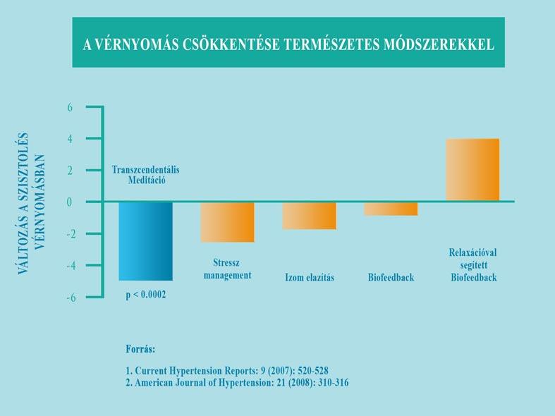 tinktúrák keverékei magas vérnyomás esetén vese hipertónia és tünetei