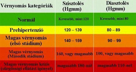 hogyan lehet mérni a vérnyomást magas vérnyomással a magas vérnyomás kontrollja