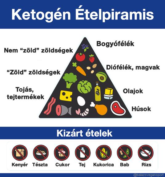 fehérje étrend és magas vérnyomás)