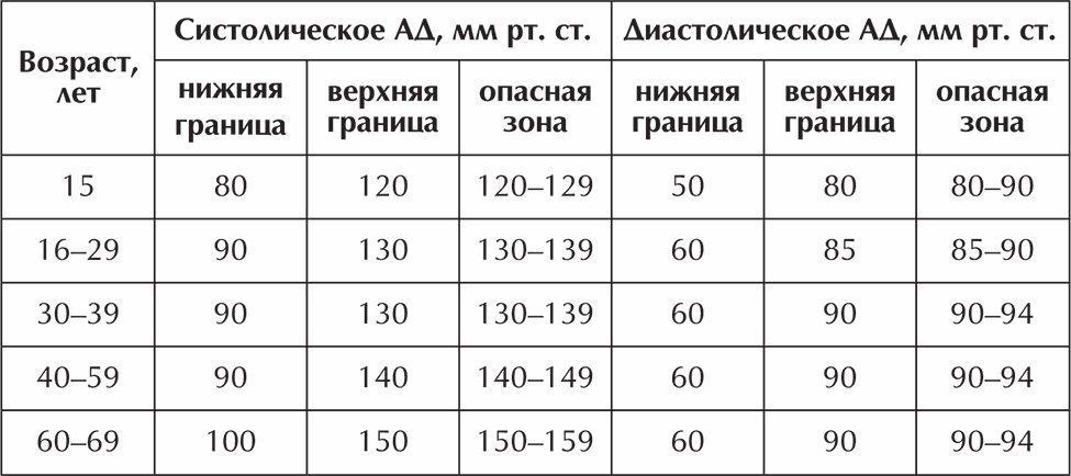 magas vérnyomás szakaszonként)