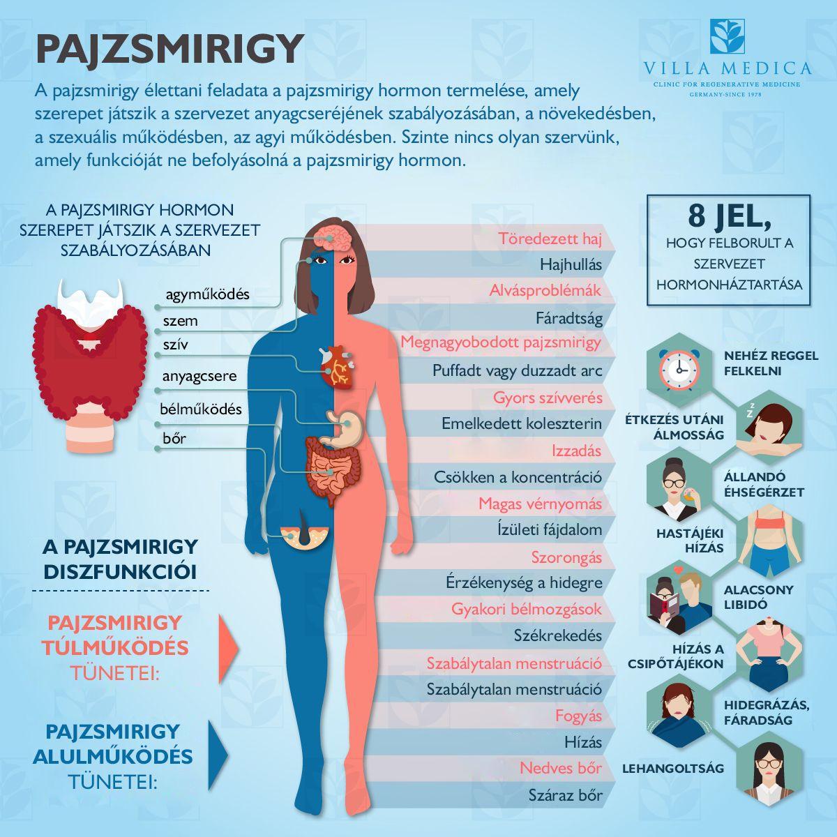 magas vérnyomás és hypothyreosis