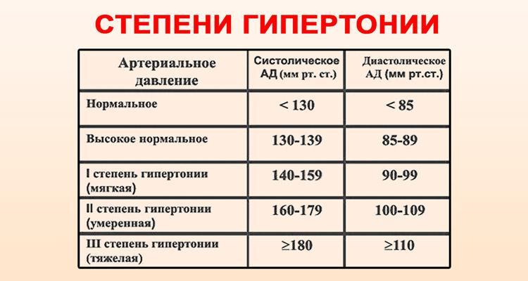 a második szakasz második fokú magas vérnyomása)