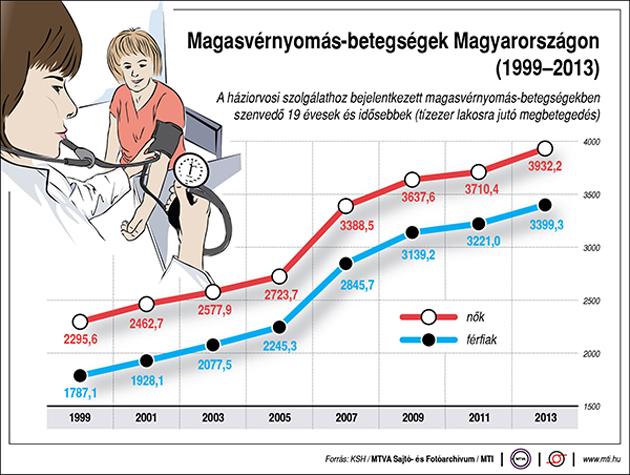 magas vérnyomásról szóló információk