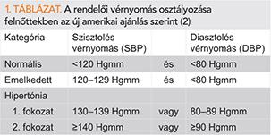 a hipertónia kockázati kategóriái)