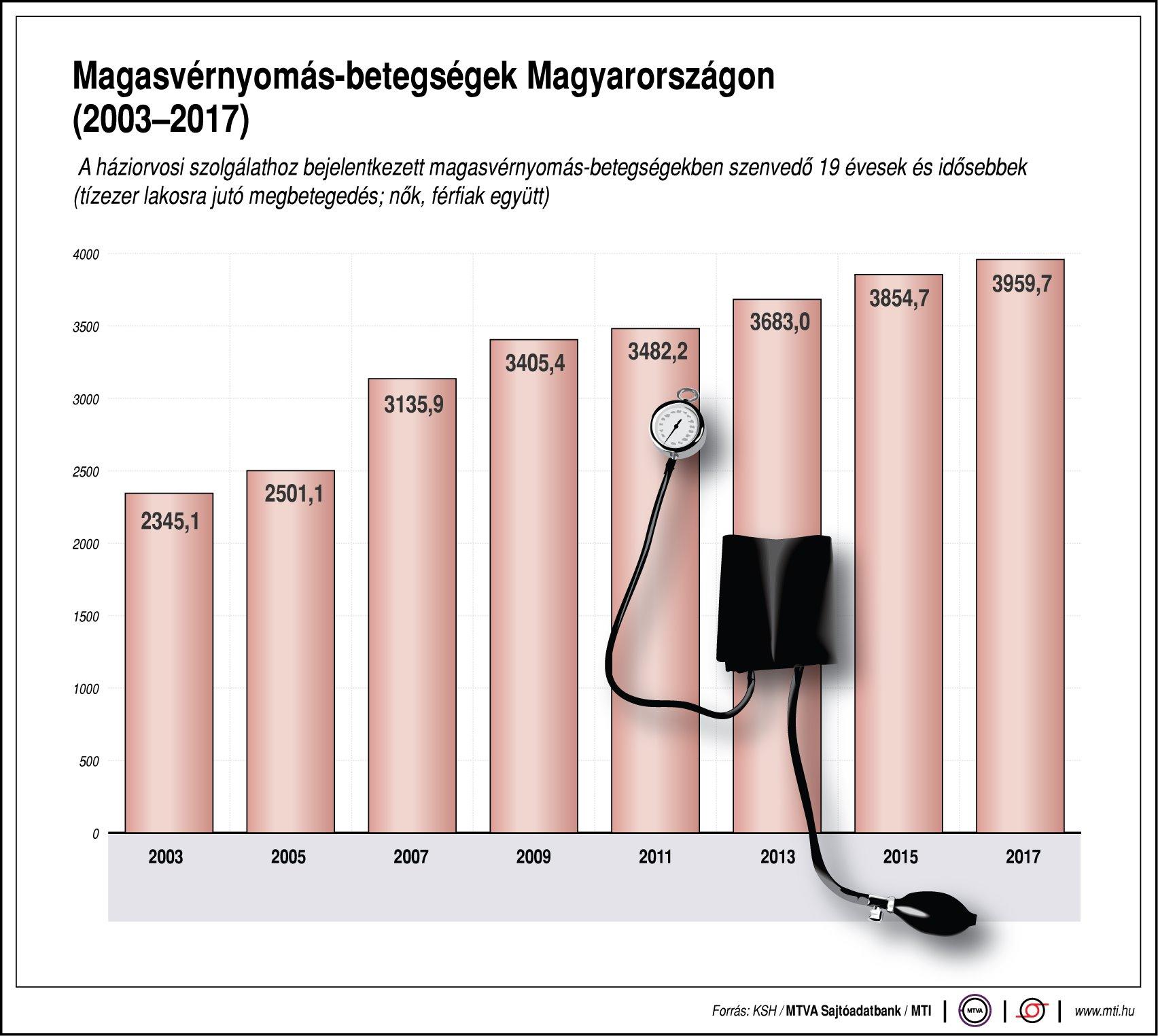 a magas vérnyomás kontrollja
