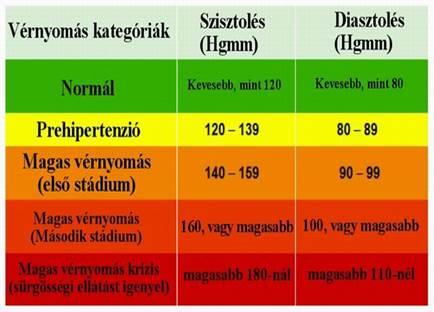 magas vérnyomás kockázati fok