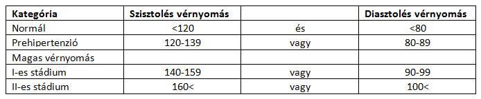 venarus magas vérnyomás ellen népi gyógymódok a férfiak magas vérnyomásának kezelésére