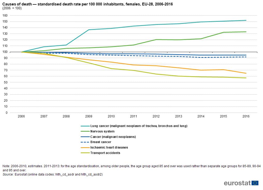 magas vérnyomás mortalitási statisztikák milyen gyógyszereket kell alkalmazni magas vérnyomás esetén