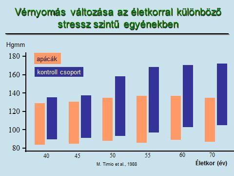 magas vérnyomás és stressz