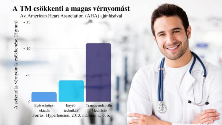 az életkorral összefüggő magas vérnyomás kezelése)