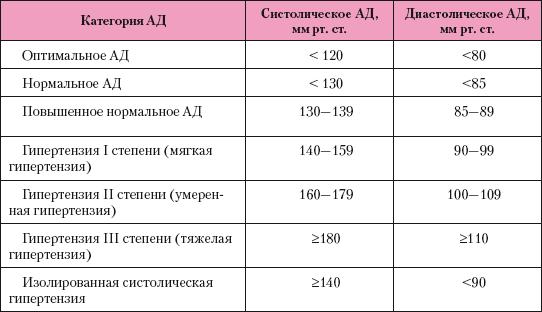 a második fokozat második szakaszának magas vérnyomása)