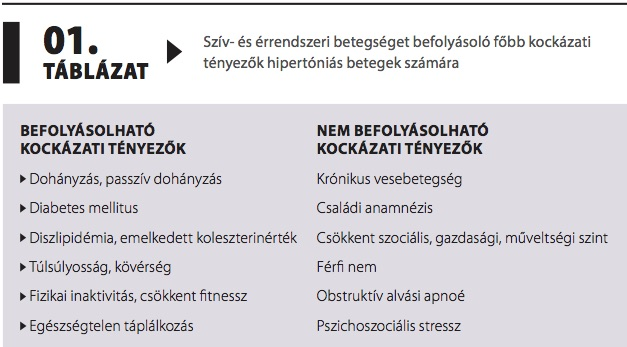 hipertónia ajánlások 2020)