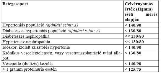 a hipertónia harmadik szakasza amely nem megengedett