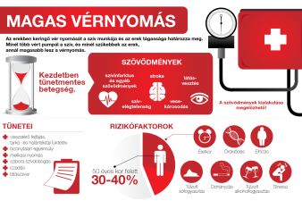 hogyan lehet megállapítani hogy van-e otthon magas vérnyomása vagy sem)