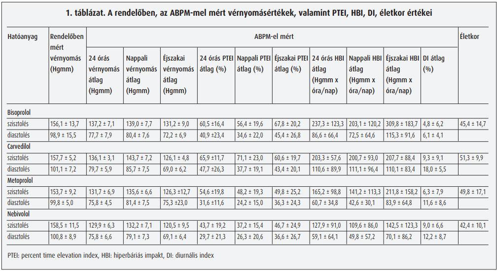 a béta-blokkolók hatásmechanizmusa magas vérnyomásban)