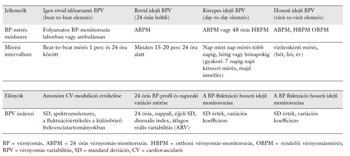 hipertónia táblázatok)