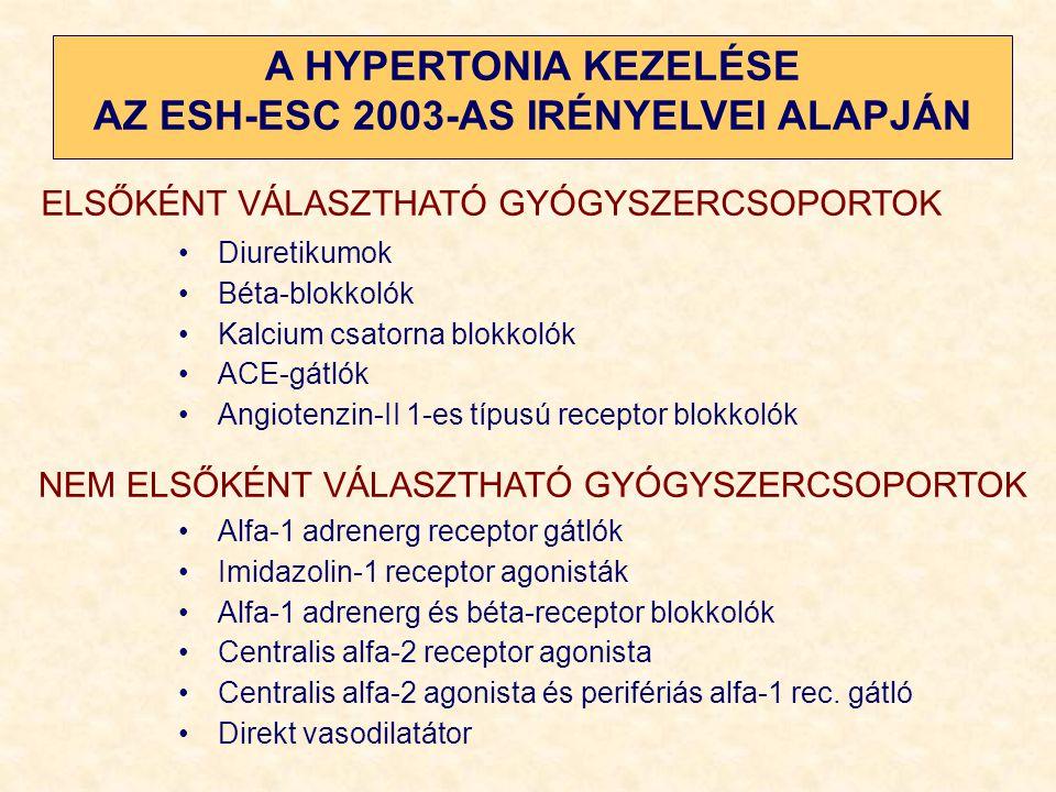 hipertónia 1 csatorna