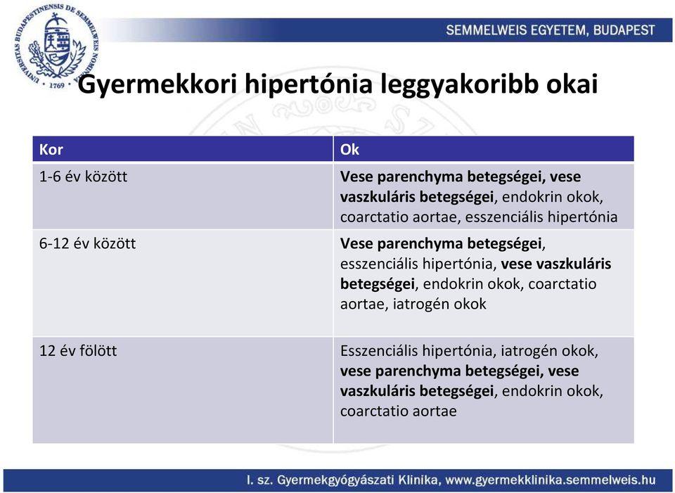 hipertóniáról szóló témák)