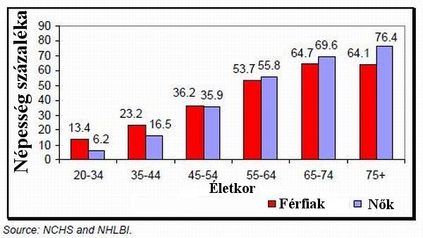 magas vérnyomás betegség statisztikák)