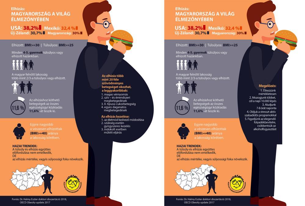 elhízás kezelése magas vérnyomás esetén