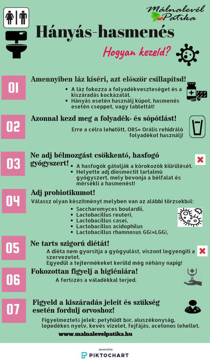 magas vérnyomás hányás)