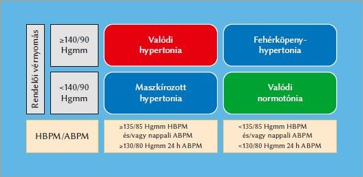 mi a hipertónia kockázati csoportja)