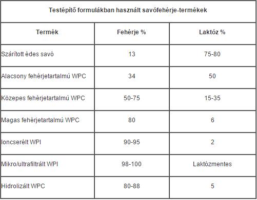 mennyi fehérje magas vérnyomás esetén)