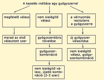 béta-blokkolók magas vérnyomás kezelésére)