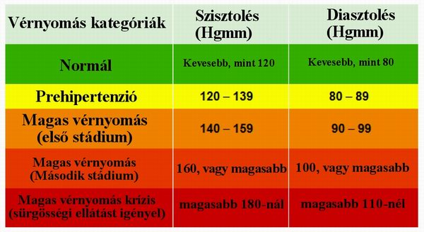 magas vérnyomás 140 120