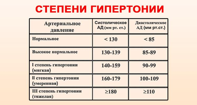 magas vérnyomás 3 4 fok)