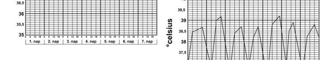 megnövekedett testhőmérséklet és magas vérnyomás)