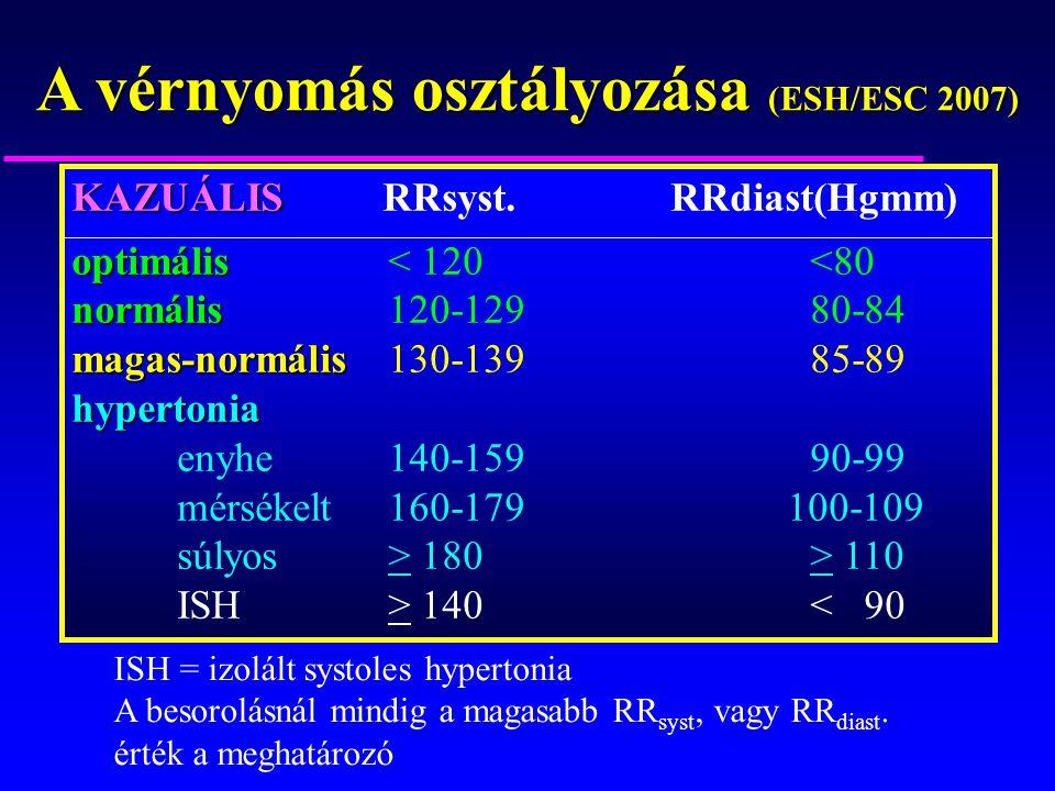 magas vérnyomás kezelés hirudoterápiával