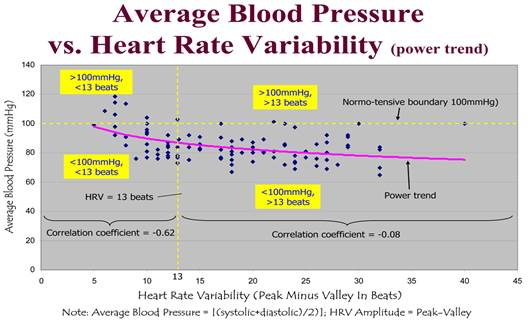 3 fokozatú magas vérnyomás és bradycardia)