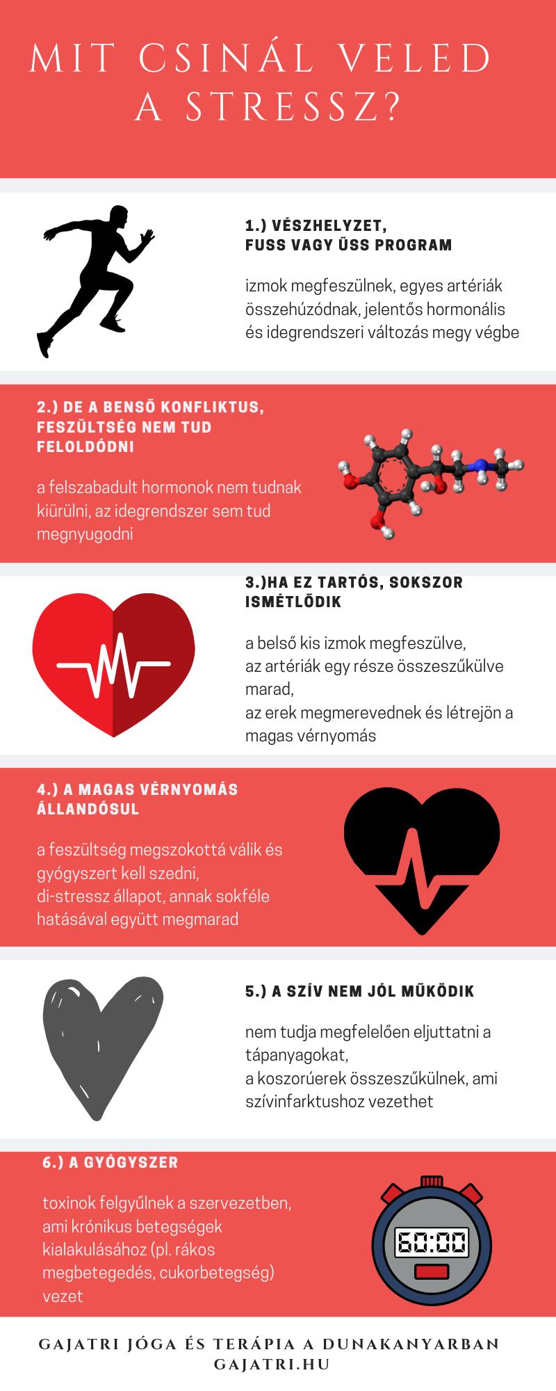 Munkahelyi stressz okozta magas vérnyomás
