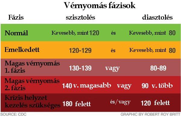 a 130 és 80 közötti nyomás hipertónia)