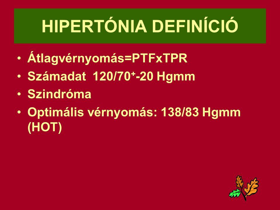 progeszteron hipertónia