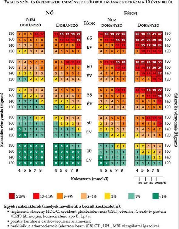 magas vérnyomás és kockázatok)