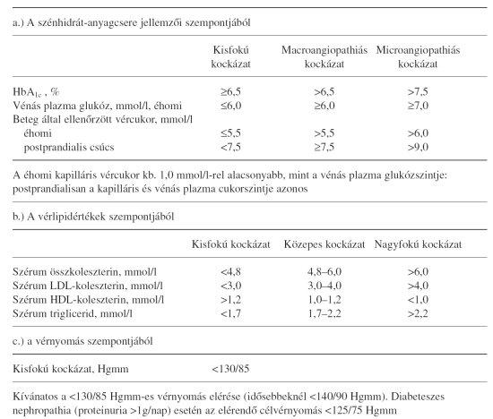 fokozott vércukorszint magas vérnyomás)