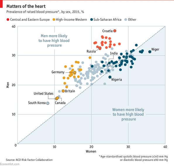 magas vérnyomás nők férfiak)