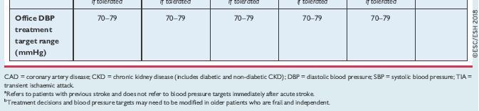 mi lehetséges 1 fokos magas vérnyomás esetén