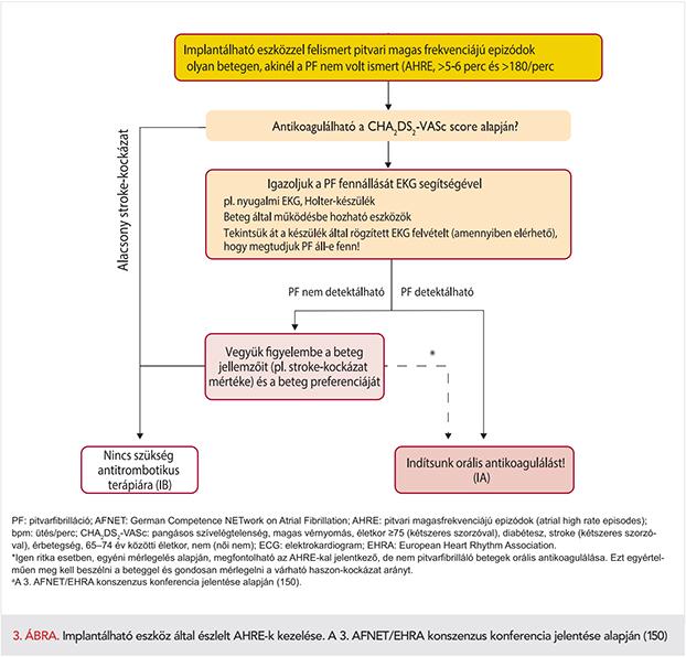 magas vérnyomás és arrhythmia alternatív kezelés