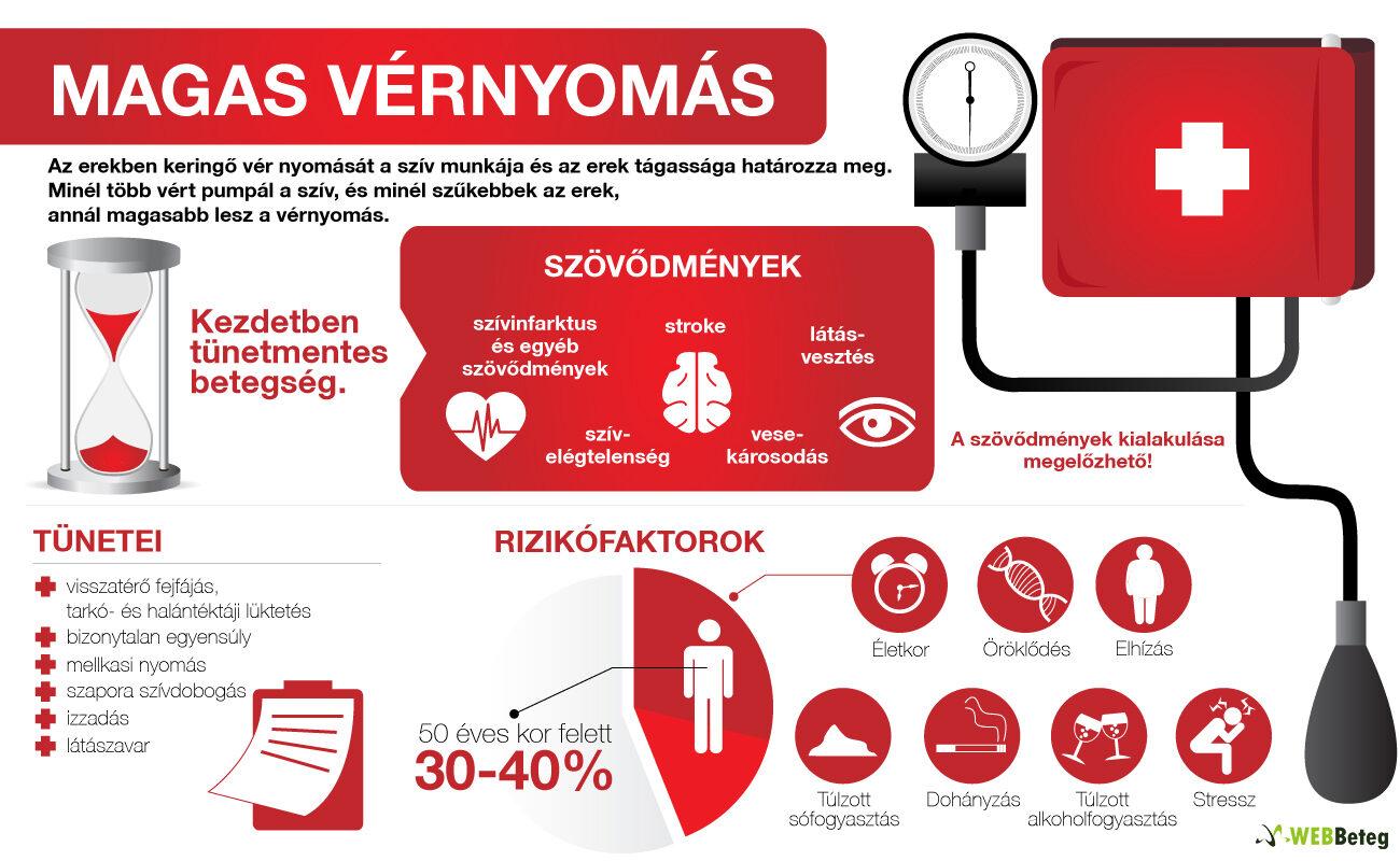 magas vérnyomás és szívbetegség