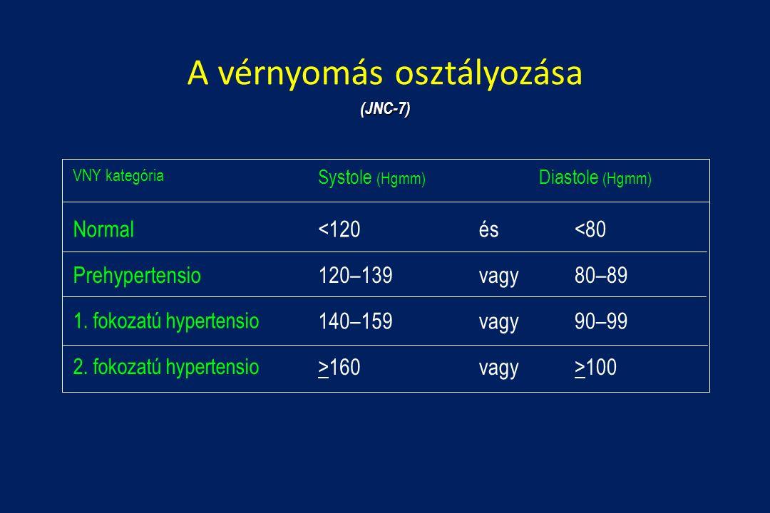 normák a magas vérnyomás kezelésére a klinikán