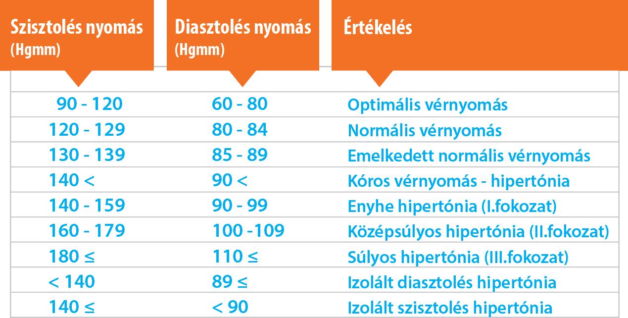nyomás 110–60 magas vérnyomás esetén)