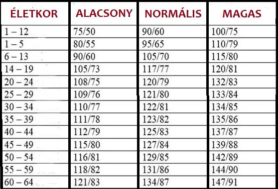 ösztrogének és magas vérnyomás